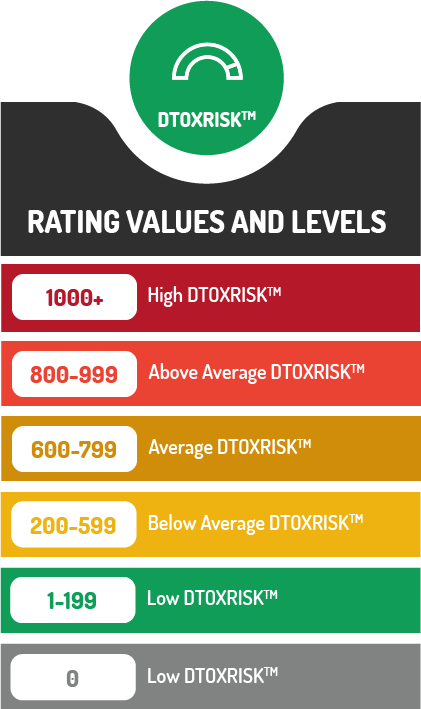 DTOXRISK-RATING-VALUES