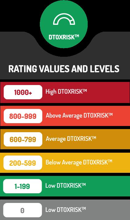 DTOXRISK-RATING-VALUES